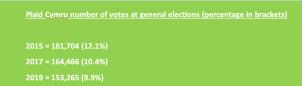 Plaid Cymru votes